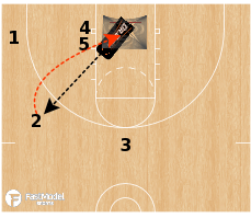 Basketball Play - Dr. Dish - Drive and Kick 2-Man Closeouts