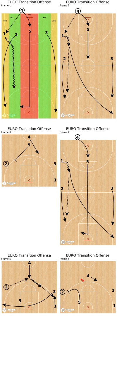 Basketball Play - EURO Transition Offense