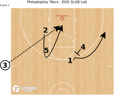 Basketball Play - Philadelphia 76ers - EOG SLOB Lob