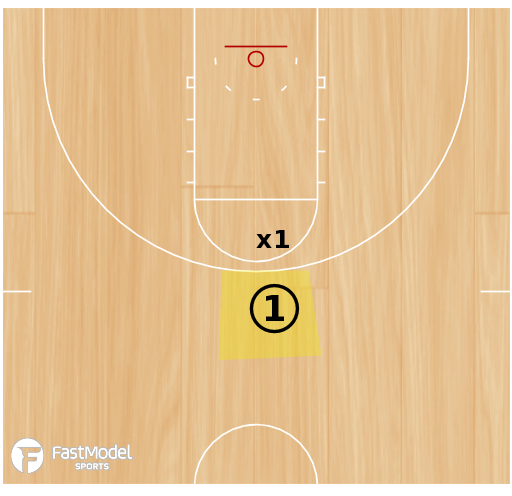 Basketball Play - Three Point Close Out/1 on 1 Drill