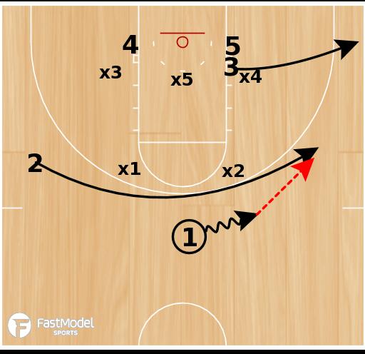 Basketball Play - Stacks Baseline X Lob