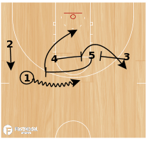 Basketball Play - Ballscreen Screenin