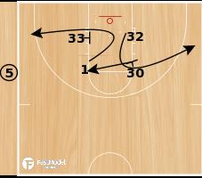 Basketball Play - Tiger Loop Handoff