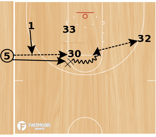 Basketball Play - Tiger Loop Handoff