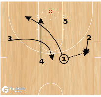 Basketball Play - Boise State-False Motion