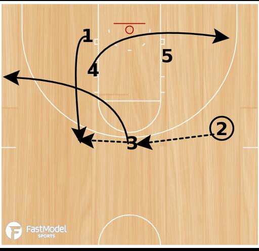 Basketball Play - Boise State-False Motion