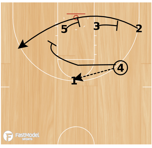 Basketball Play - Blob-Triple