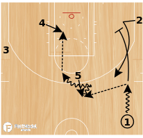 Basketball Play - Weak Duck