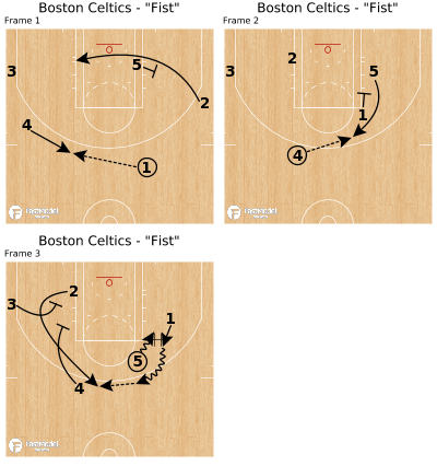 "Basketball Play - Boston Celtics - ""Fist"""