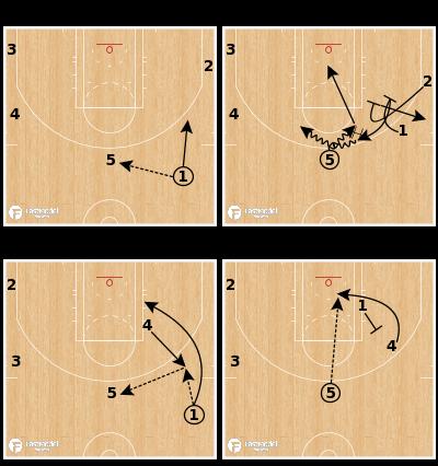 Basketball Play - Houston Rockets - 21 Delay