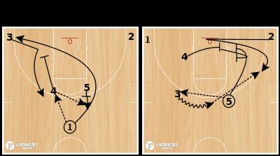 Basketball Play - Post Up: ARIZONA Game Winner