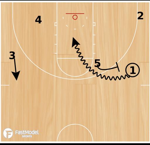 Basketball Play - Hand Back Drive Set Play