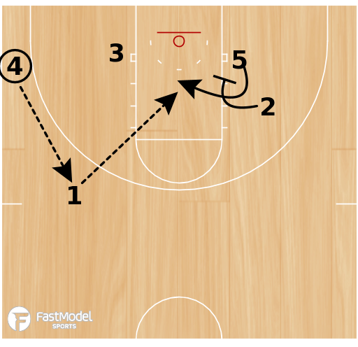Basketball Play - Baseline Cutter Special