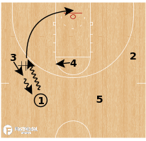 Basketball Play - Lady Bruins Back Cut Post Option