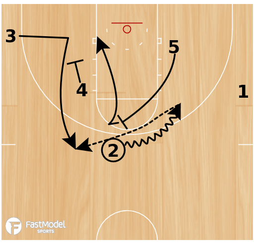 Basketball Play - Motion Go Duck-In