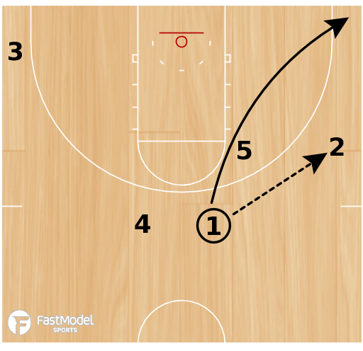 Basketball Play - Quick Double