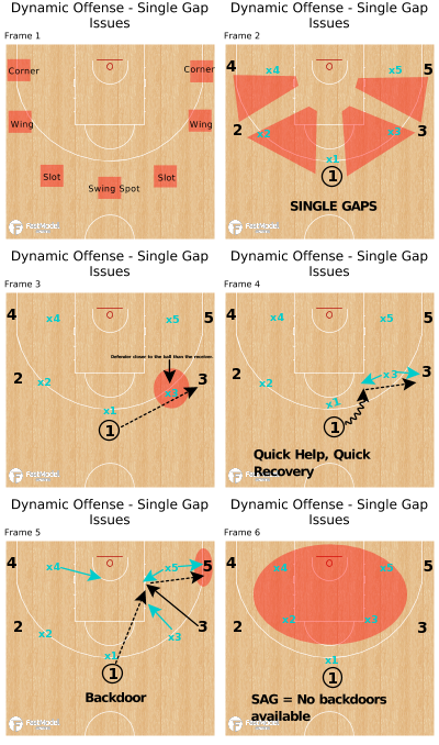 Basketball Play - Dynamic Offense - Single Gap Issues