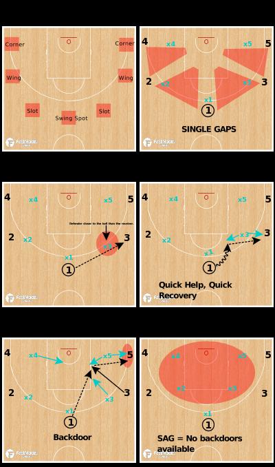 Basketball Play - Dynamic Offense - Single Gap Issues