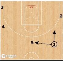 Basketball Play - Houston Rockets - 21 Delay Slip
