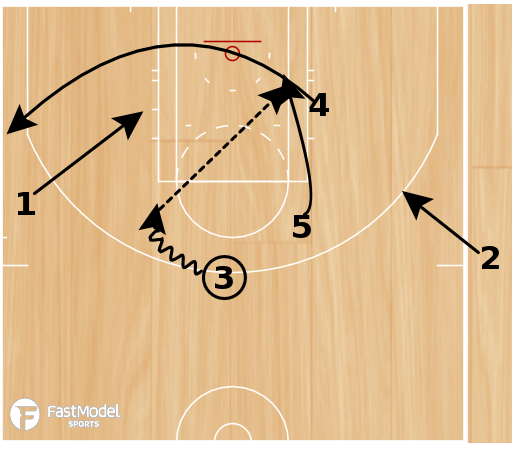 Basketball Play - Play of the Day 02-15-2011: 3 Up Side