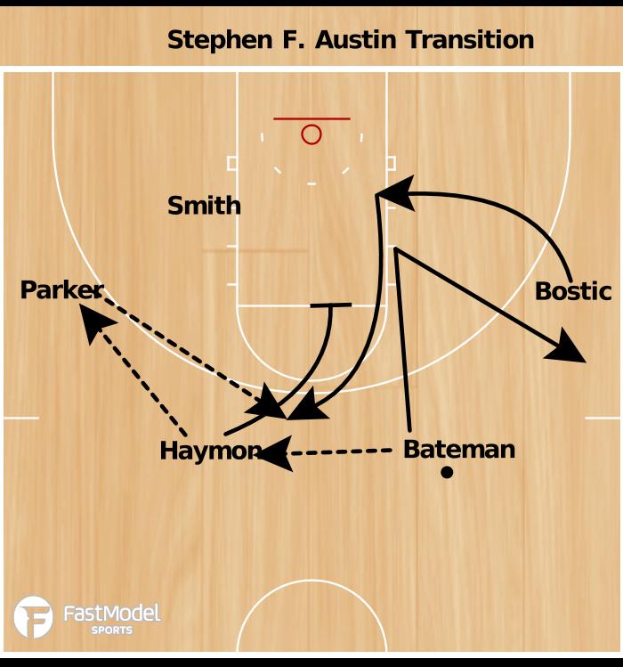 Basketball Play - Danny Kaspar Transition