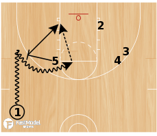 Basketball Play - Pro Twist