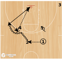 Basketball Play - 10-11 Houston Rockets - Horns Action with Ball Screen and Backdoor