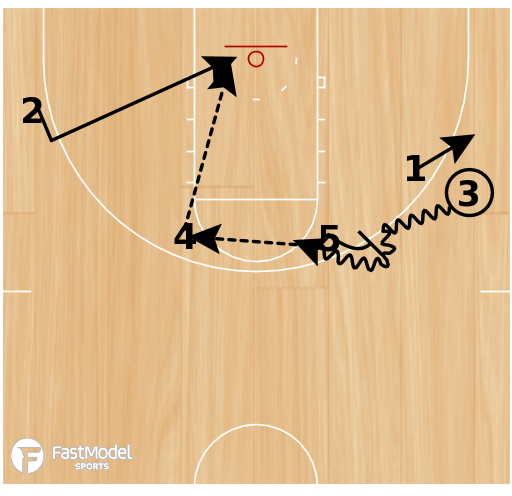 Basketball Play - 10-11 Houston Rockets - Horns Action with Ball Screen, Hand Off & Backdoor