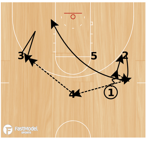 Basketball Play - 10-11 Houston Rockets - Hand Off with Exchange and Double Screen
