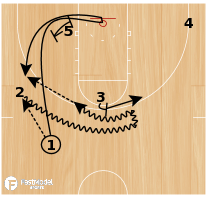 Basketball Play - 2 Go Reverse