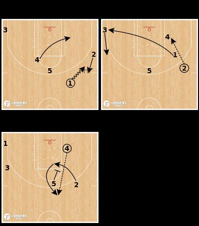 Basketball Play - Houston Rockets - Thru Down Minnesota