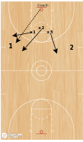 Basketball Play - Missouri Drill