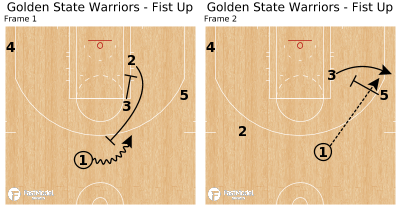Basketball Play - Golden State Warriors - Fist Up