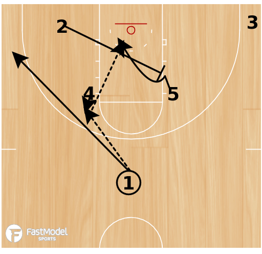 Basketball Play - 10-11 Houston Rockets - High Post Entry with Diagonal Screen and Hand Off