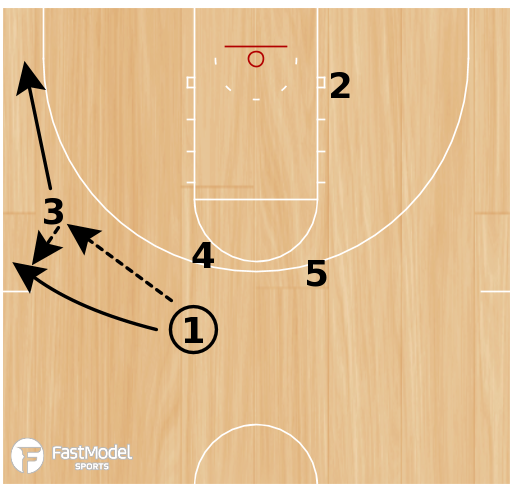 Basketball Play - Cowboy Weak Action