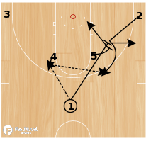 Basketball Play - 10-11 Houston Rockets - High Post Entry with Double Screen