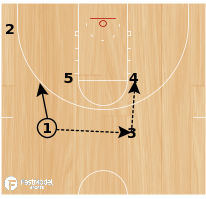 Basketball Play - 10-11 Houston Rockets - High Post Entry with Fake Hand Off and Double Screen