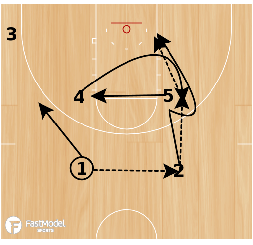 Basketball Play - 10-11 Houston Rockets - High Post Entry with Fake Hand Off, Pin Down & Counter