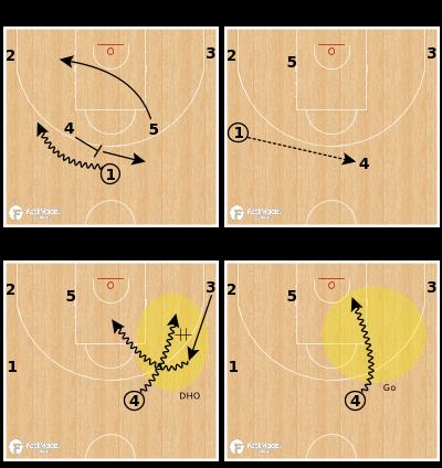 Basketball Play - Horns Wide Go