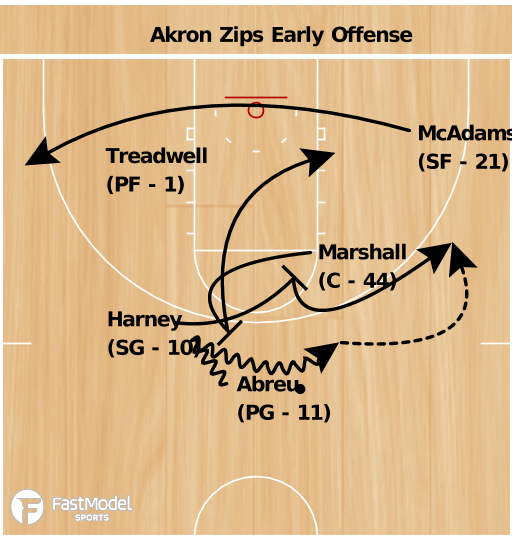 Basketball Play - Akron Zips