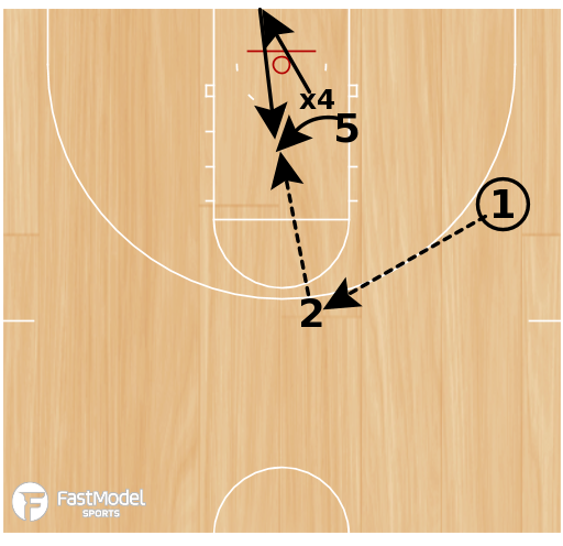 Basketball Play - Rebound, Flash, Score Drill