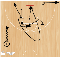 Basketball Play - Zipper Cut with High Post Flash and Backdoor