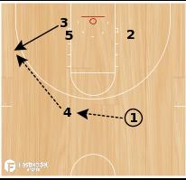 "Basketball Play - ""Out""-Carolina/Screen-In"