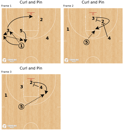 Basketball Play - Curl and Pin
