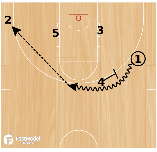 Basketball Play - L.A. Staggered Baseline