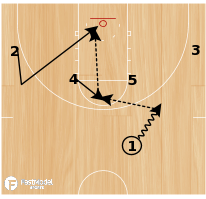 Basketball Play - 10-11 Houston Rockets - High Post Entry with Backdoor