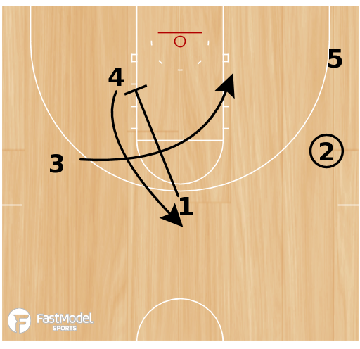 Basketball Play - EZ 5-Out Motion