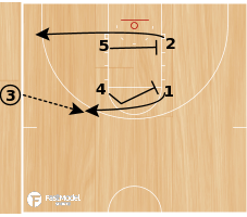 "Basketball Play - ""Sideline 2"""