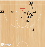Basketball Play - Stack 2 Lob