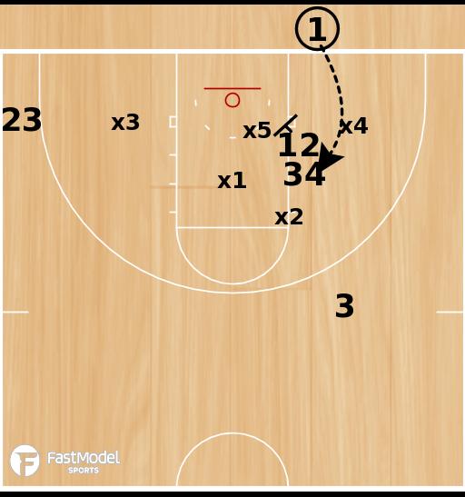 Basketball Play - Stack 2 Lob